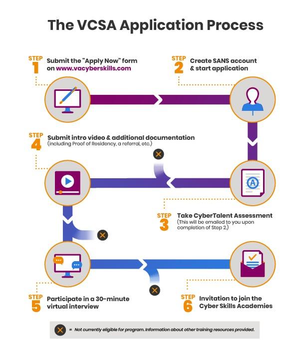 2021-06-VCSA_ApplicationProcess_infographic_V3_noheader