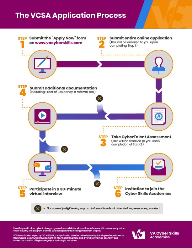 2021-06-VCSA_ApplicationProcess_infographic_V4-1